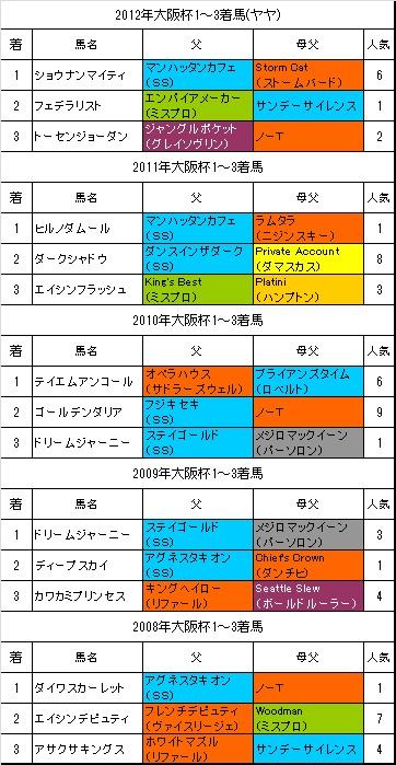 大阪杯過去5年