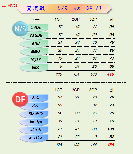 [84]NS vs DF#7 結果