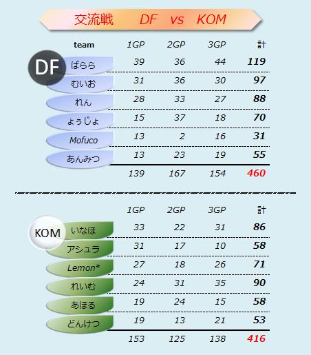DF vs KOM 結果