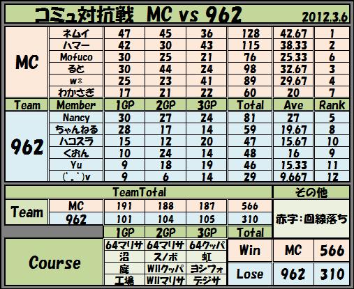 2012,3,6 コミュ対抗 MC vs 962