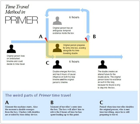 Primer Timemachine Method