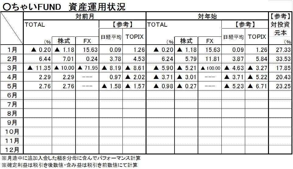 5月運用成績