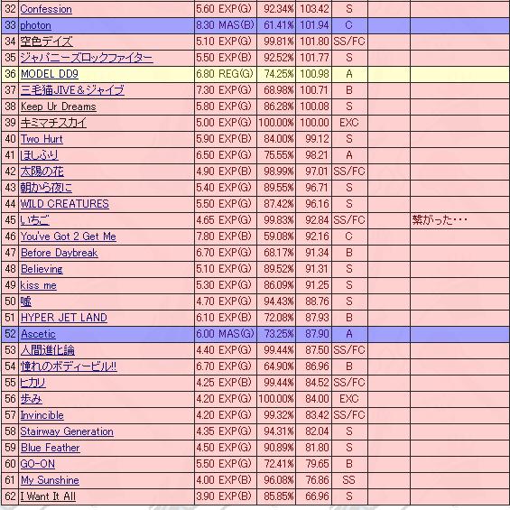 ギタフリXGスキル表2(JUKEBOX2終了版)