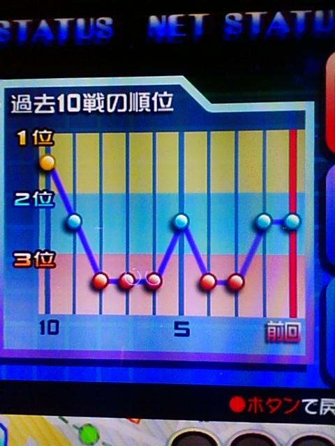 POPN19-NET対戦戦績