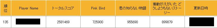 KONAMI-ARCADE-CHAMPIONSHIP-2011-DMXG2-1次予選結果2