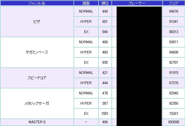 POPN19TS-インターネットランキング2-2