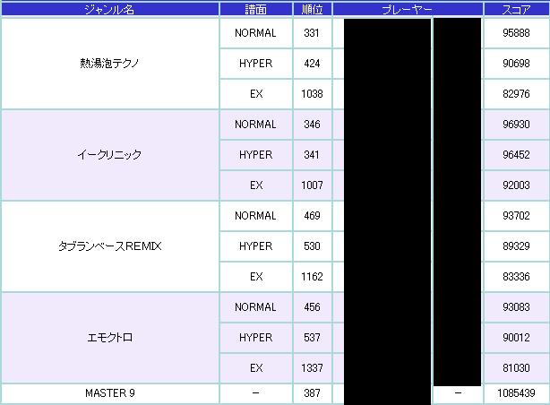 POPN19TS-インターネットランキング2-3