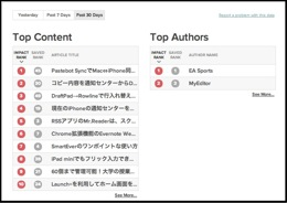 Pocket for Publishers Dashboard