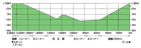 新青島坂 1