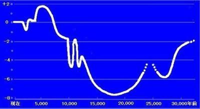 過去35000年の気温変化