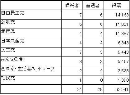 西東京市選挙結果