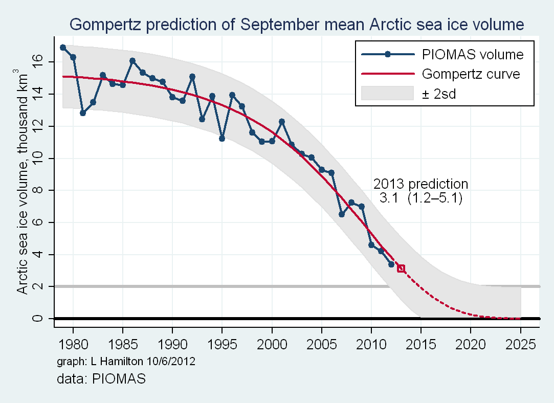 seaiceprediction2013.png
