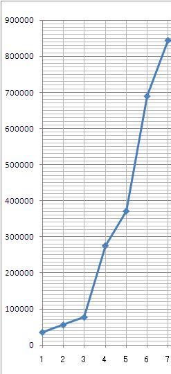 2010年 収支 中間(1月~7月)