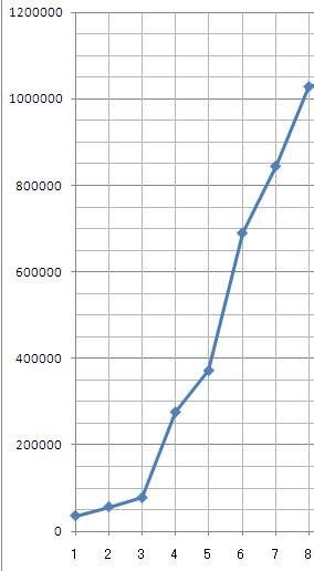 年間実践収支グラフ 1月~8月