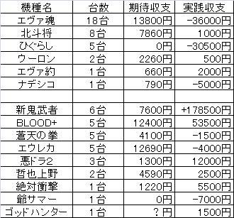 機種別収支表_201008