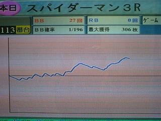 スパイダー3 出玉グラフ100925