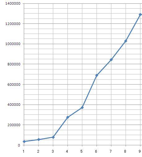 2010年1月~9月_まとめグラフ