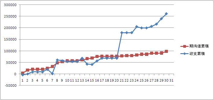 2010年9月収支_まとめグラフ