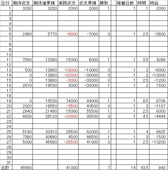 10月収支表