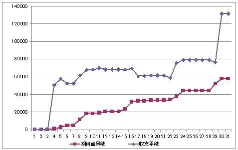 2010年11月_収支グラフ