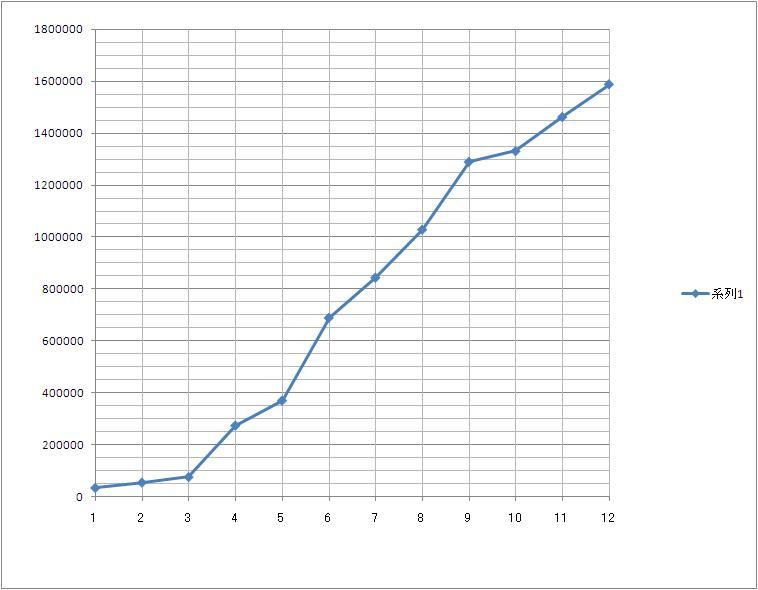 2010年_年間収支グラフ