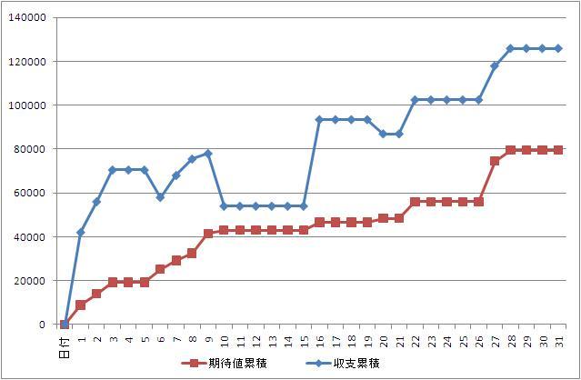 2010年12月_収支グラフ