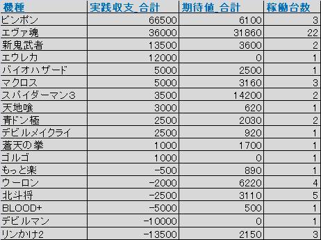 2010年12月_収支ランキング