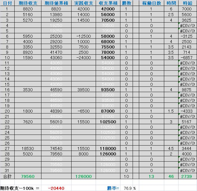 2010年12月_収支表