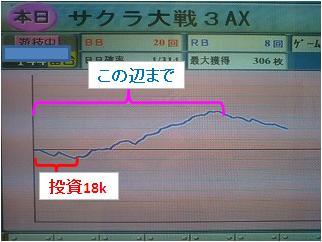 サクラ大戦3 推移グラフ_コメ