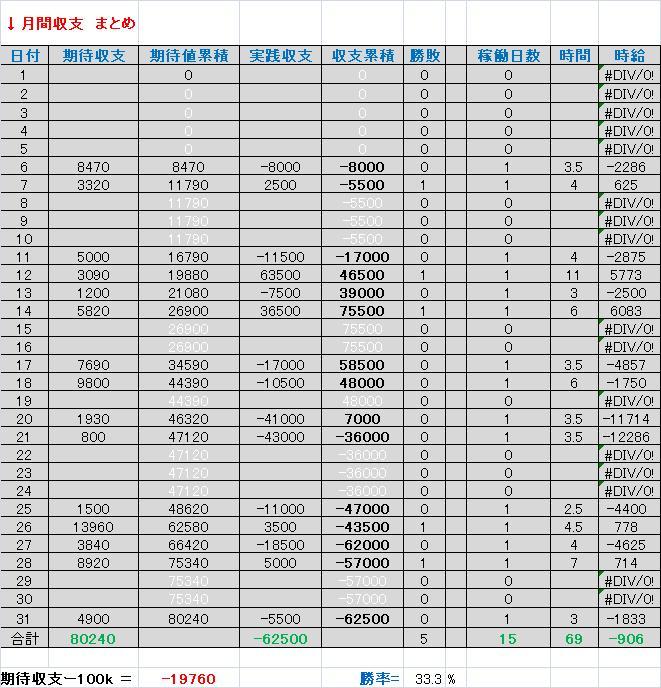 2011年1月収支表