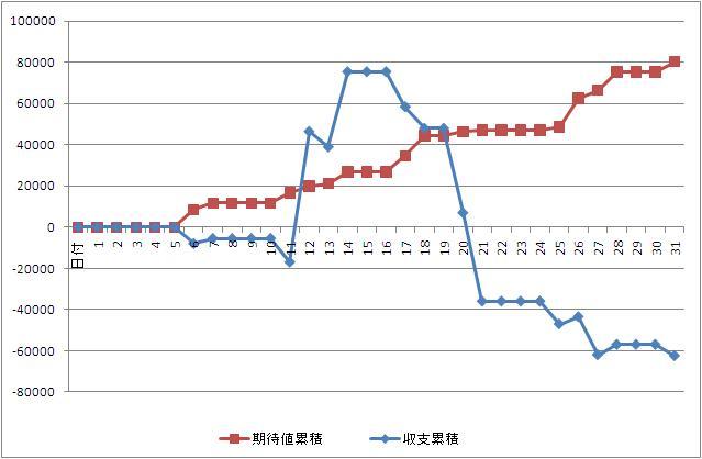 2011年1月収支グラフ