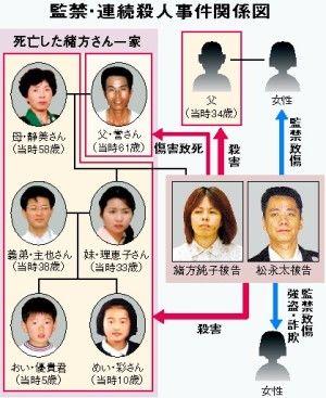 北九州監禁殺人事件
