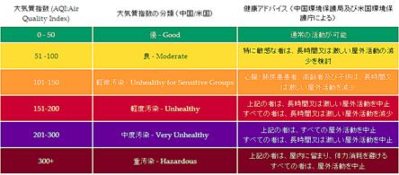APL評価基準