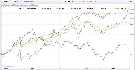 日米株価指数比較