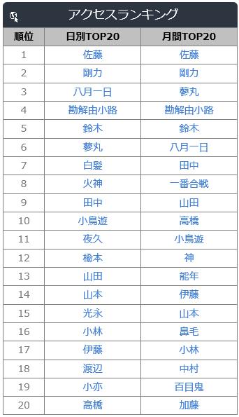 苗字検索ランキング