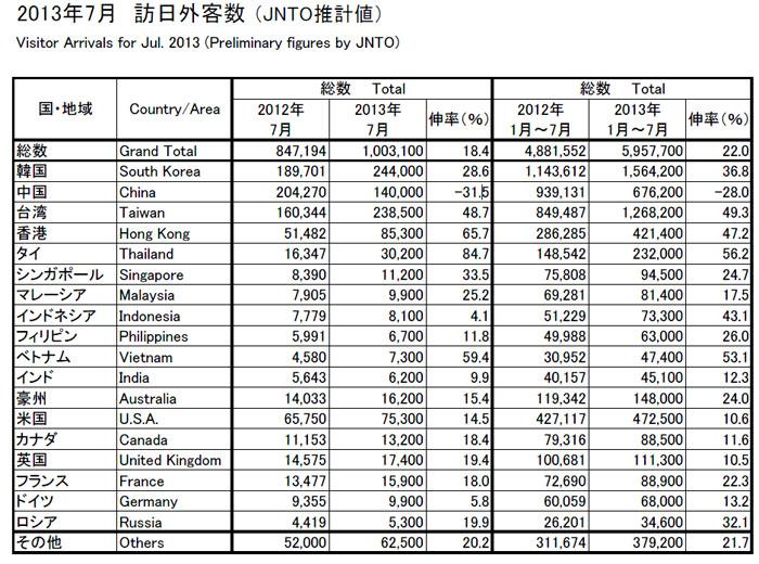 国別観光客数