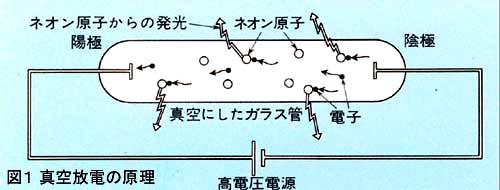 真空にしたガラス管に微量のネオンを封入した放電管の例