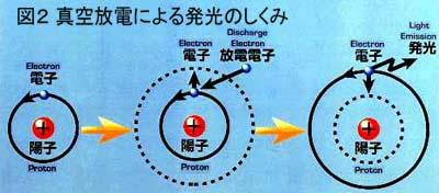 真空放電による発光のしくみ