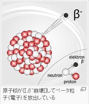 原子核が[[β-崩壊]]してベータ粒子(電子)を放出