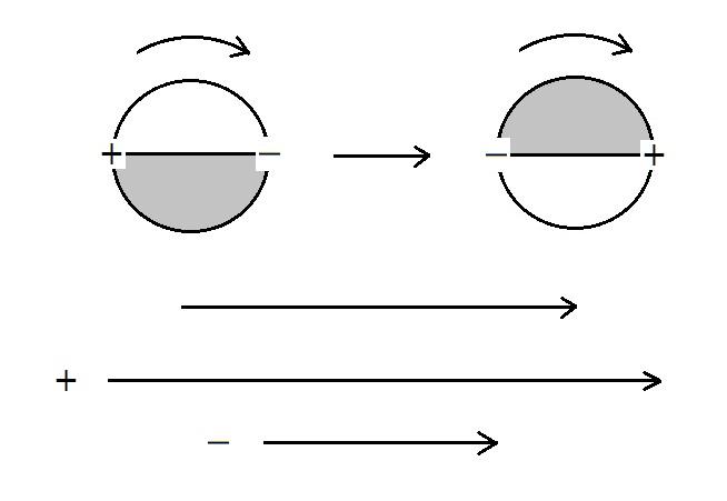 移動する回転体 1