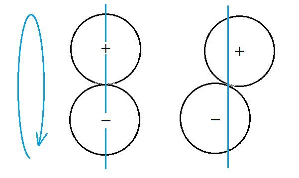 移動する回転体 2