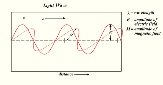 Light-wave