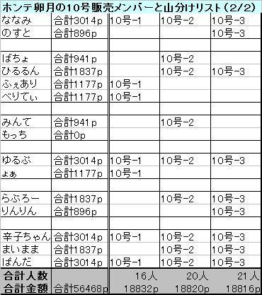 ホンテ卵月10号の山分けリスト2.JPG