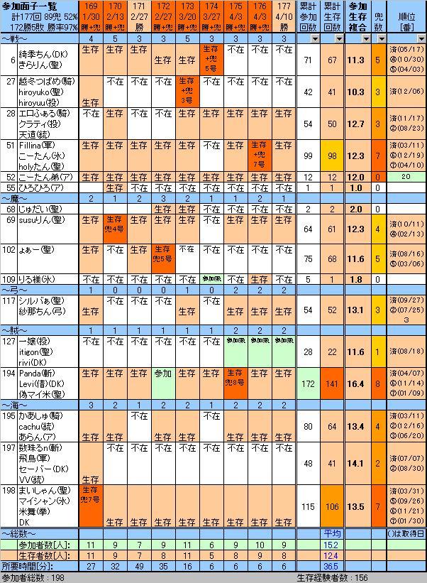 参加面子177、20100410sat.JPG