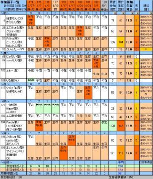 参加面子182、20100501sat.JPG