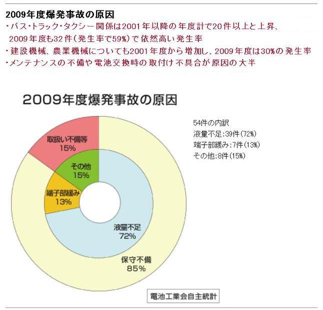 爆発事故の原因グラフ