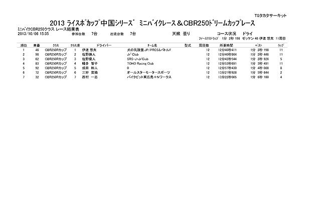 CBR250 決勝 結果