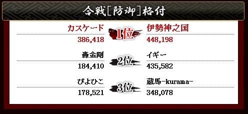 第21戦 防御