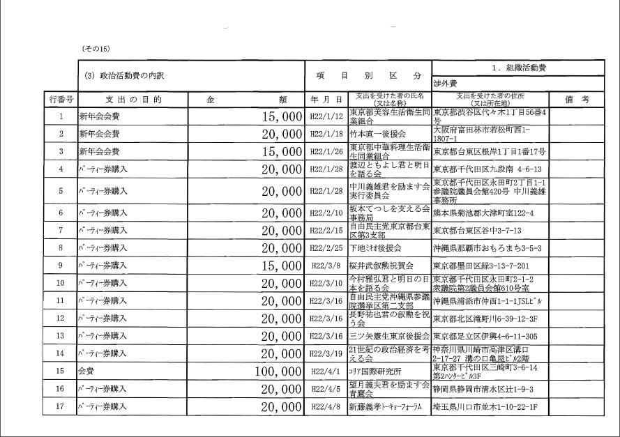 平沢勝栄 平成22年度政治資金収支報告書1