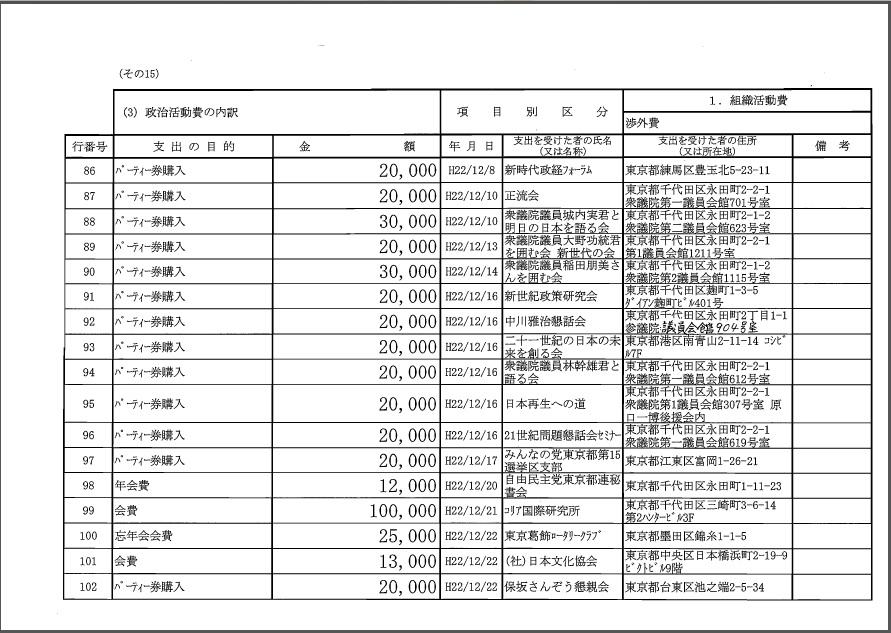 平沢勝栄 平成22年度政治資金収支報告書3